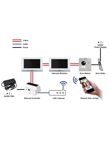 VIP Vision 2-Wire Residential IP Intercom Network Controller