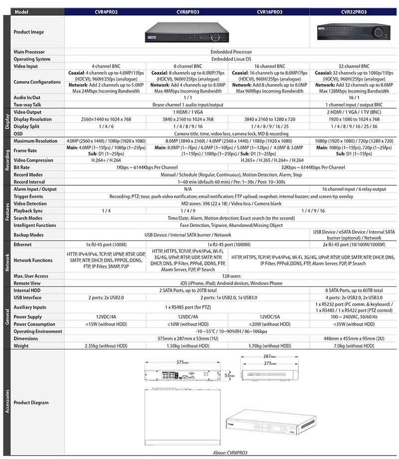 CVRPRO Series DVRs Datasheet (PDF)-2.jpg