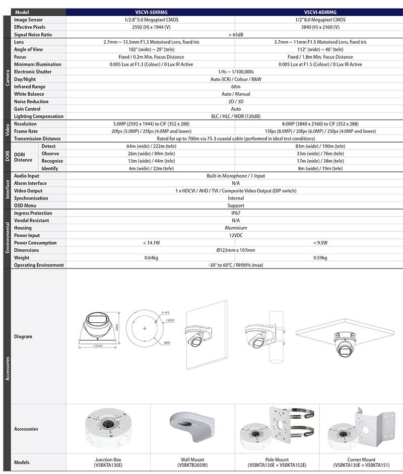 Securview DIRMG Pro Turret Dome Datasheet (PDF)-2_2.jpg